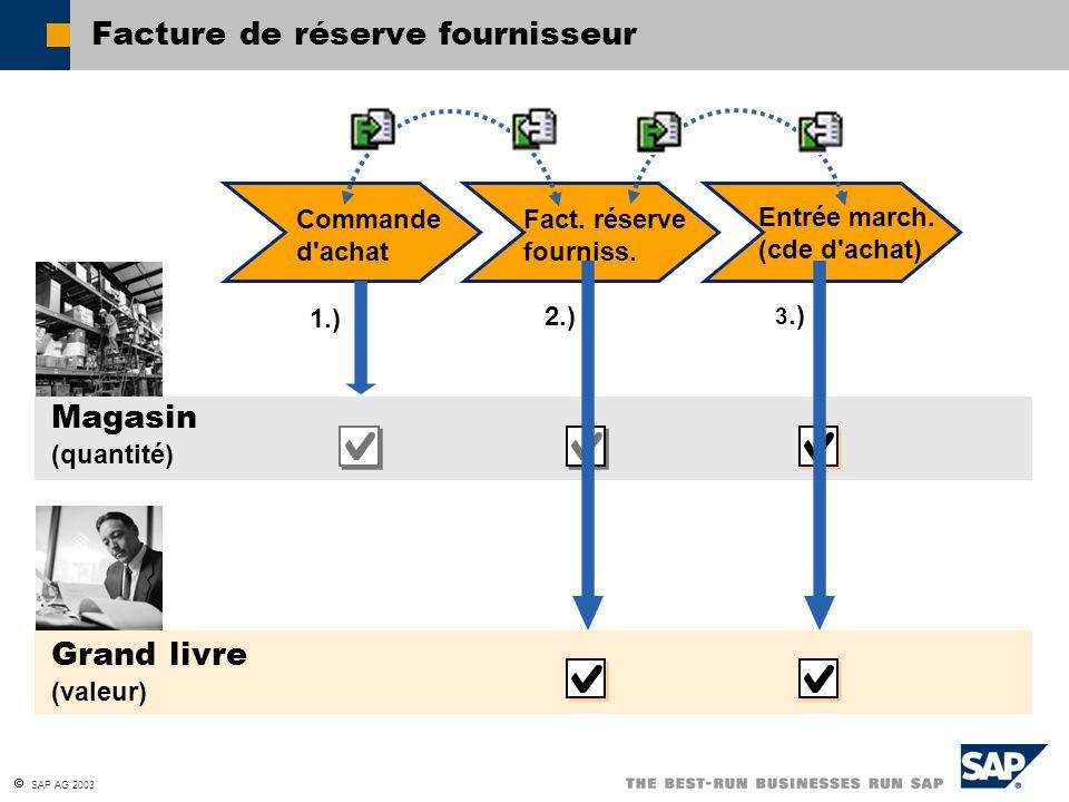 SAP AG 2003 Facture de réserve fournisseur Commande d'achat Entrée march. (cde d'achat) Fact. réserve fourniss. Grand livre (valeur) Magasin (quantité