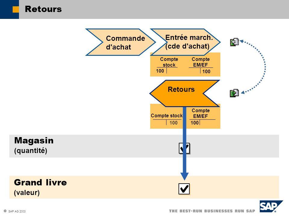 SAP AG 2003 Retours Commande d'achat Magasin (quantité) Compte EM/EF Compte stock 100 Compte stock Grand livre (valeur) Compte EM/EF 100 Retours Entré