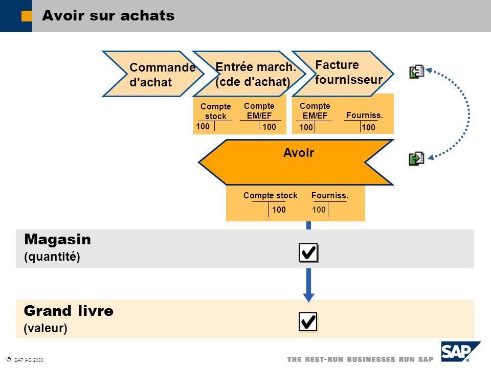 SAP AG 2003 Avoir sur achats Compte EM/EF Compte stock 100 Grand livre (valeur) Commande d'achat Facture fournisseur Fourniss. Compte EM/EF 100 Compte