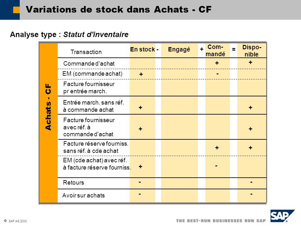 SAP AG 2003 Analyse type : Statut d'inventaire Variations de stock dans Achats - CF En stock-Engagé+ Com- mandé = Dispo- nible Transaction Commande d'