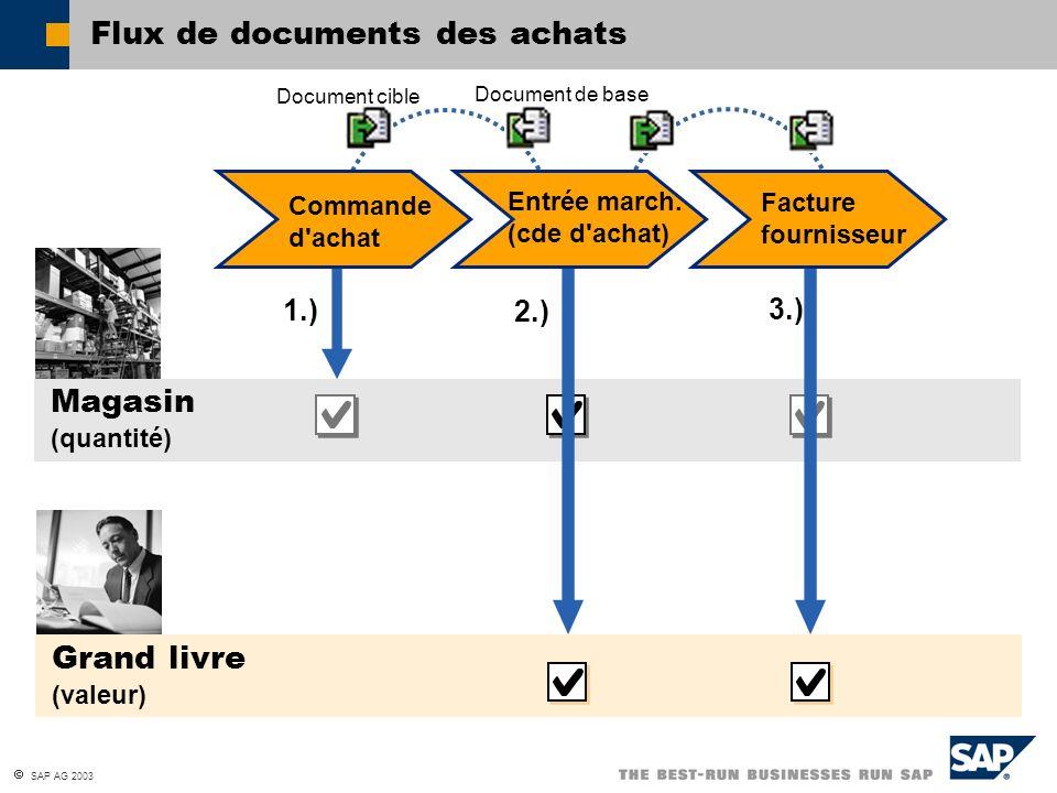 SAP AG 2003 Flux de documents des achats Grand livre (valeur) Magasin (quantité) Document cible Document de base 1.) 2.) 3.) Commande d'achat Entrée m