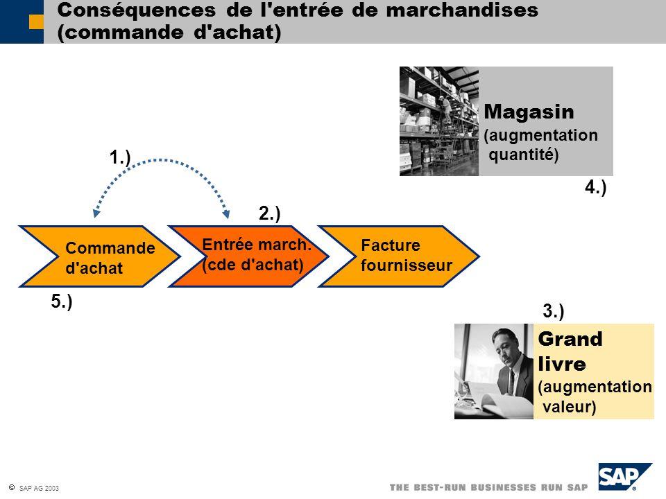 SAP AG 2003 Conséquences de l'entrée de marchandises (commande d'achat) Commande d'achat Entrée march. (cde d'achat) Facture fournisseur Magasin (augm