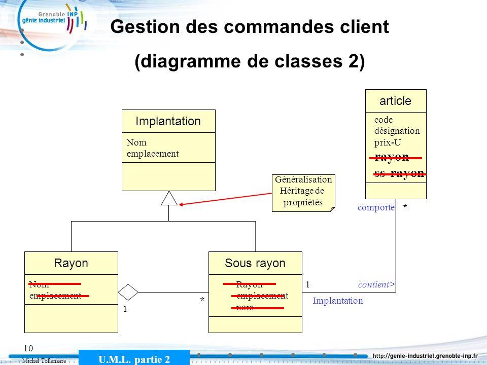 Michel Tollenaere U.M.L. partie 2 10 Gestion des commandes client (diagramme de classes 2) article code désignation prix-U rayon ss-rayon * contient>1