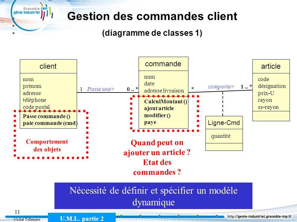 Michel Tollenaere U.M.L. partie 2 11 Gestion des commandes client (diagramme de classes 1) commande client Passe une>10.. * nom prénom adresse télépho