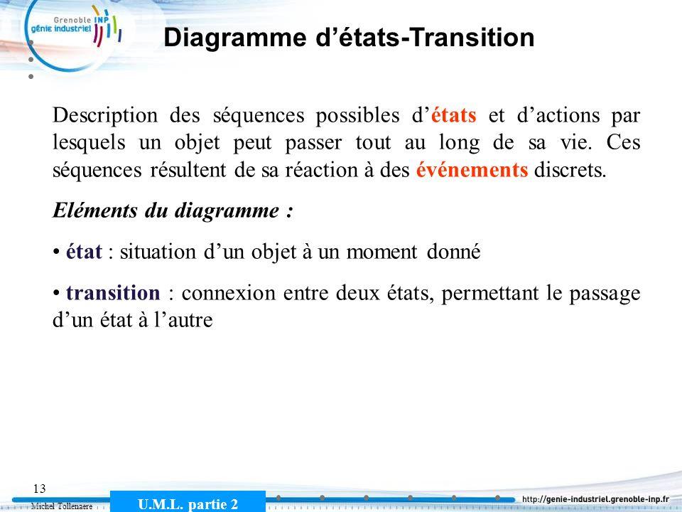 Michel Tollenaere U.M.L. partie 2 13 Diagramme détats-Transition Description des séquences possibles détats et dactions par lesquels un objet peut pas