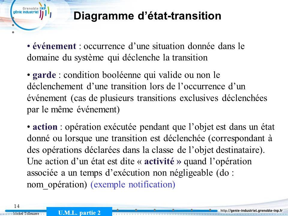 Michel Tollenaere U.M.L. partie 2 14 Diagramme détat-transition événement : occurrence dune situation donnée dans le domaine du système qui déclenche