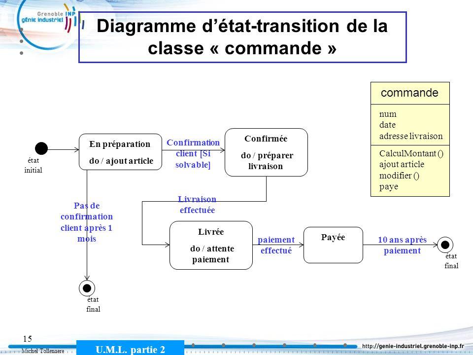 Michel Tollenaere U.M.L. partie 2 15 Diagramme détat-transition de la classe « commande » En préparation do / ajout article état initial état final Co