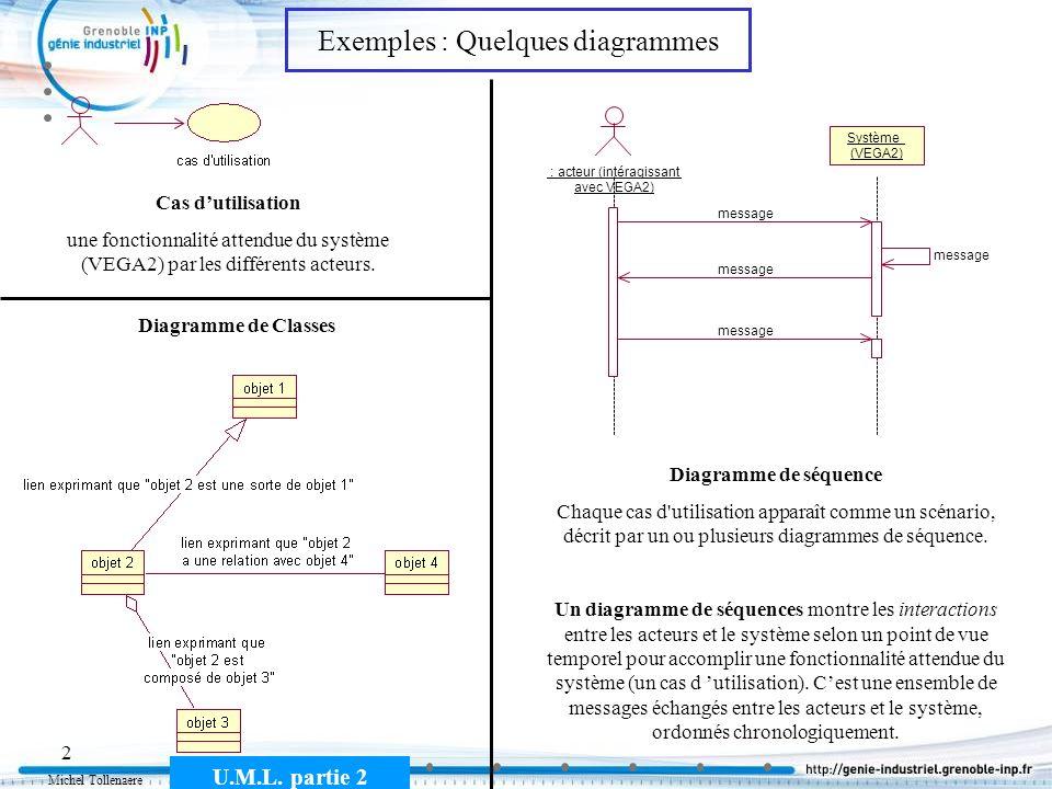 Michel Tollenaere U.M.L. partie 2 2 Cas dutilisation une fonctionnalité attendue du système (VEGA2) par les différents acteurs. : acteur (intéragissan