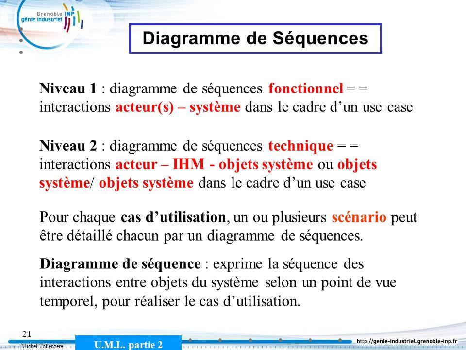 Michel Tollenaere U.M.L. partie 2 21 Diagramme de Séquences Pour chaque cas dutilisation, un ou plusieurs scénario peut être détaillé chacun par un di