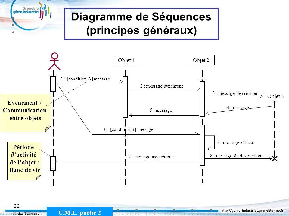 Michel Tollenaere U.M.L. partie 2 22 Diagramme de Séquences (principes généraux) Objet 1Objet 2 1 : [condition A] message 2 : message synchrone 4 : me