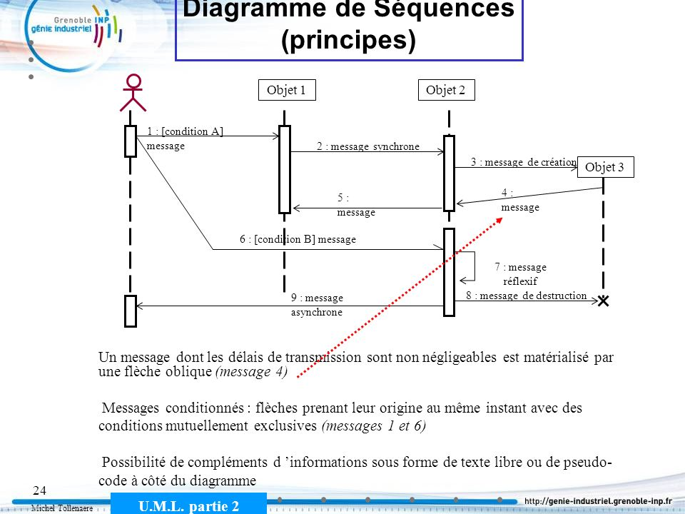 Michel Tollenaere U.M.L. partie 2 24 Diagramme de Séquences (principes) Objet 1Objet 2 1 : [condition A] message 2 : message synchrone 4 : message 6 :