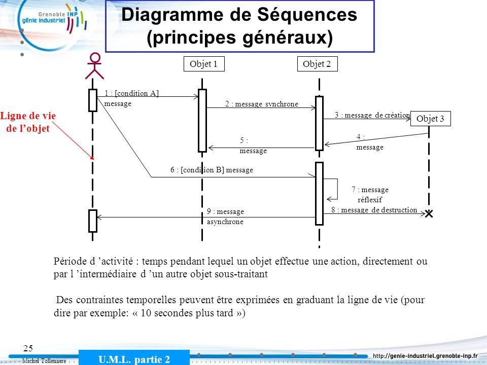 Michel Tollenaere U.M.L. partie 2 25 Diagramme de Séquences (principes généraux) Objet 1Objet 2 1 : [condition A] message 2 : message synchrone 4 : me