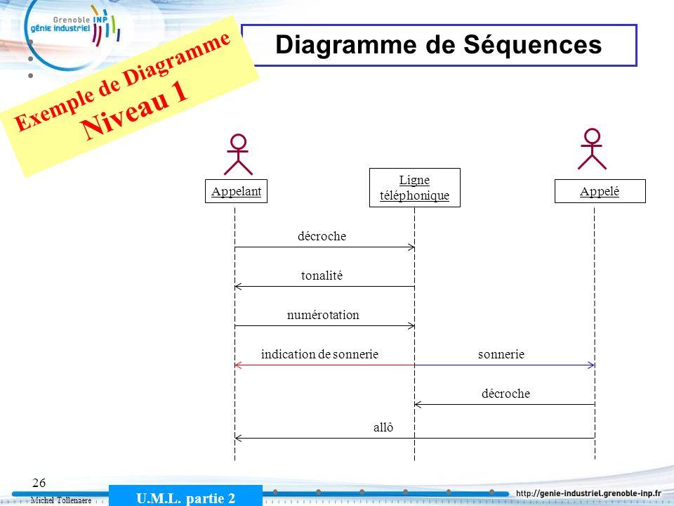 Michel Tollenaere U.M.L. partie 2 26 Diagramme de Séquences Appelant Ligne téléphonique Appelé décroche tonalité numérotation sonnerieindication de so