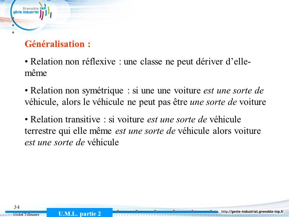 Michel Tollenaere U.M.L. partie 2 34 Généralisation : Relation non réflexive : une classe ne peut dériver delle- même Relation non symétrique : si une