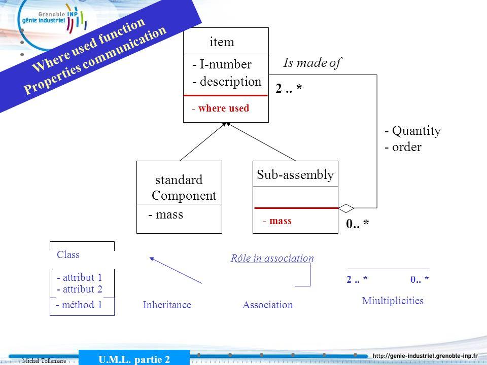 Michel Tollenaere U.M.L. partie 2 item Component standard Sub-assembly Is made of - I-number - description - Quantity - order 2.. * 0.. * Class - attr