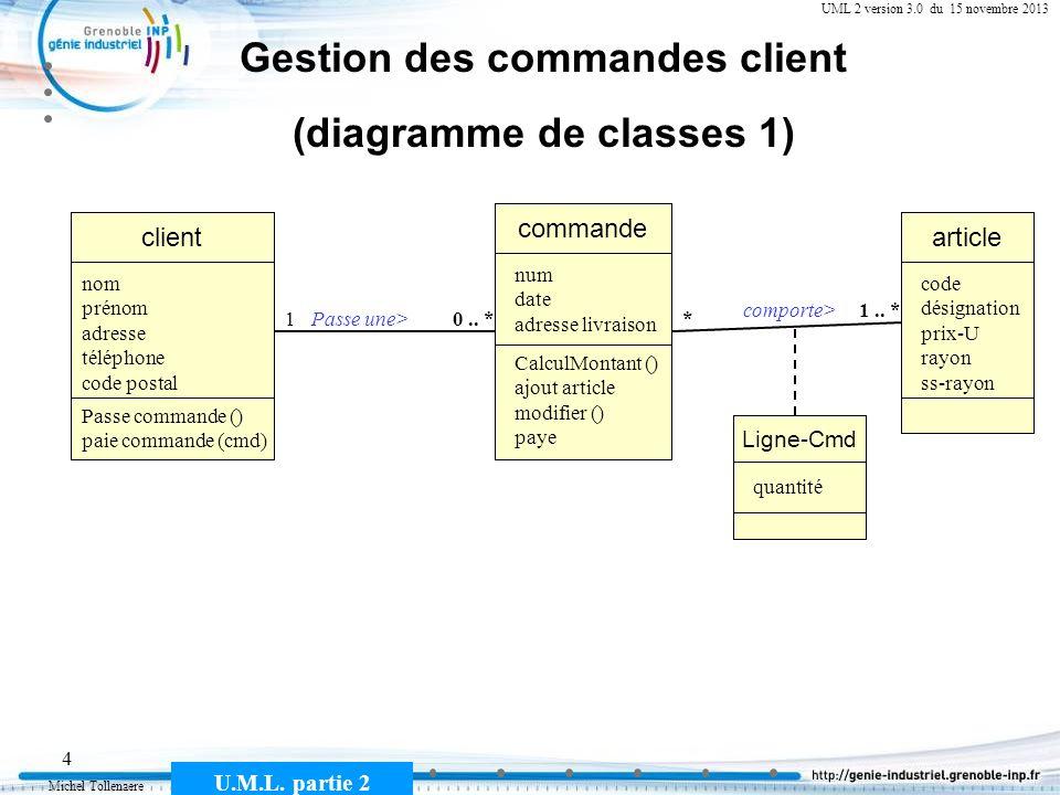Michel Tollenaere U.M.L. partie 2 4 Gestion des commandes client (diagramme de classes 1) commande client Passe une>10.. * nom prénom adresse téléphon