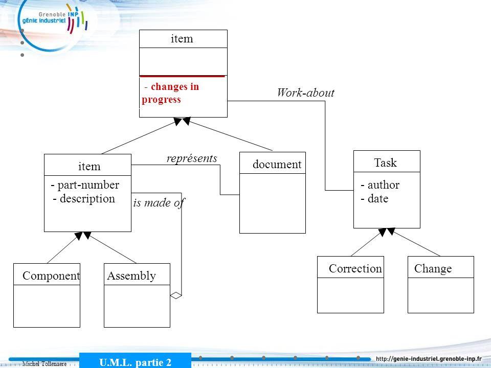 Michel Tollenaere U.M.L. partie 2 item document représents ComponentAssembly is made of Task CorrectionChange Work-about - author - date - part-number