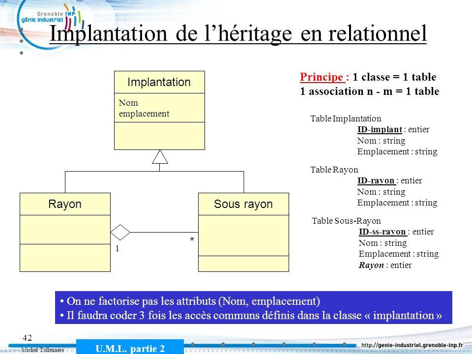 Michel Tollenaere U.M.L. partie 2 42 Implantation de lhéritage en relationnel Sous rayonRayon * 1 Implantation Nom emplacement Principe : 1 classe = 1