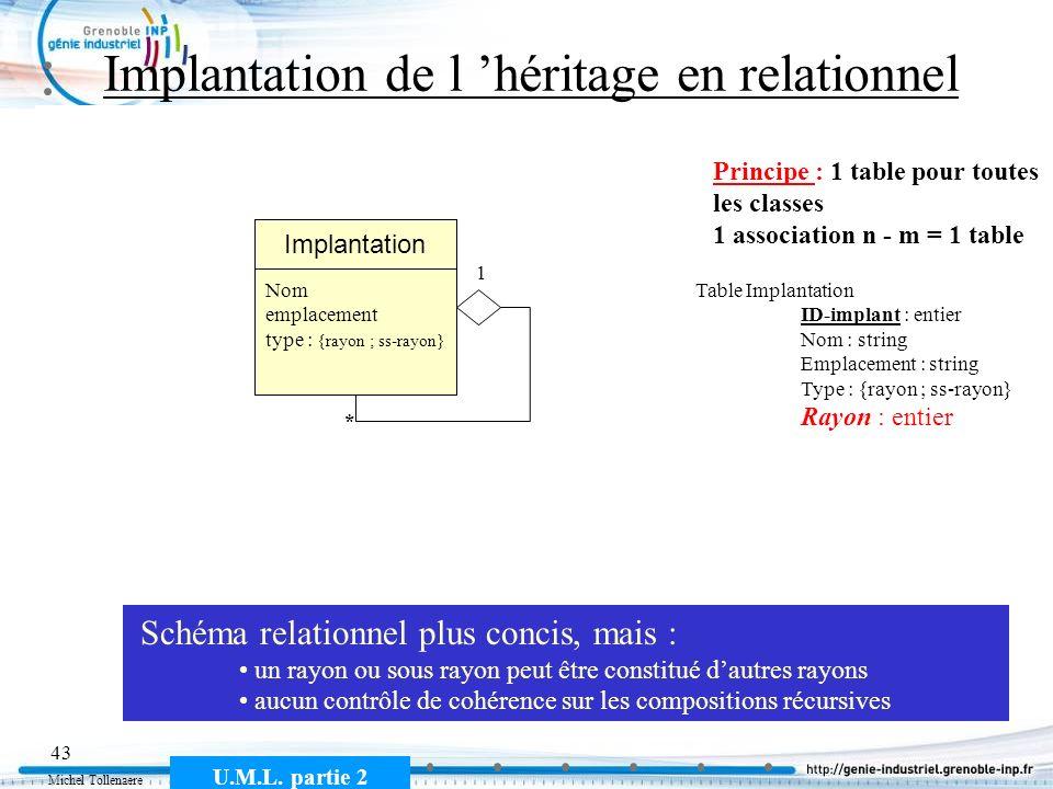 Michel Tollenaere U.M.L. partie 2 43 Implantation de l héritage en relationnel Sous rayonRayon * 1 Implantation Nom emplacement Principe : 1 table pou