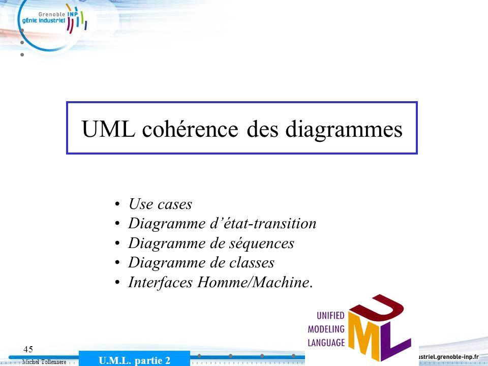 Michel Tollenaere U.M.L. partie 2 45 UML cohérence des diagrammes Use cases Diagramme détat-transition Diagramme de séquences Diagramme de classes Int