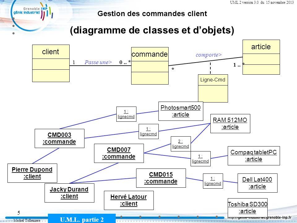 Michel Tollenaere U.M.L. partie 2 5 Gestion des commandes client (diagramme de classes et dobjets) commande client Passe une>10.. * article comporte>