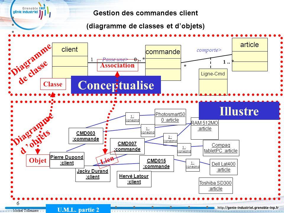 Michel Tollenaere U.M.L. partie 2 6 Gestion des commandes client (diagramme de classes et dobjets) commande client Passe une>10.. * article comporte>