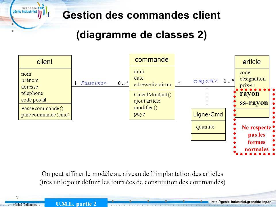 Michel Tollenaere U.M.L. partie 2 7 Gestion des commandes client (diagramme de classes 2) commande client Passe une>10.. * nom prénom adresse téléphon