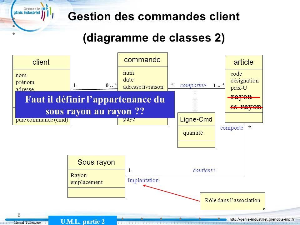 Michel Tollenaere U.M.L. partie 2 8 Gestion des commandes client (diagramme de classes 2) commande client Passe une> 10.. * nom prénom adresse télépho