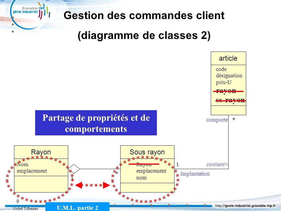 Michel Tollenaere U.M.L. partie 2 9 Gestion des commandes client (diagramme de classes 2) article code désignation prix-U rayon ss-rayon * contient>1