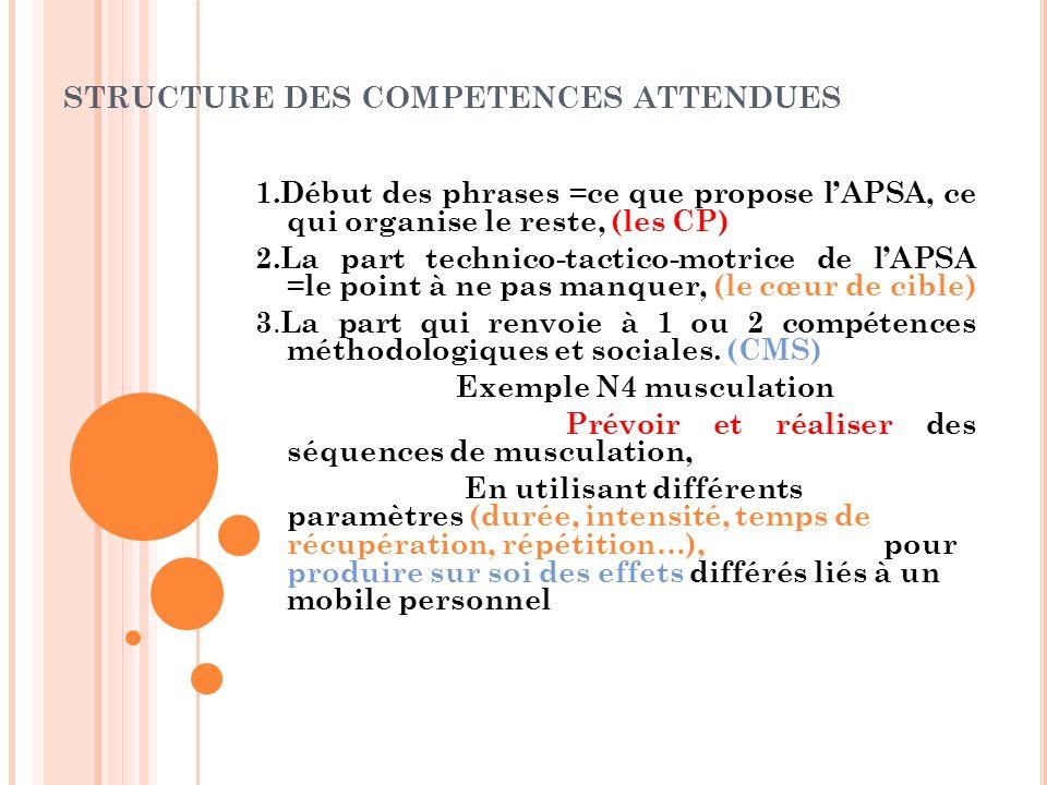 STRUCTURE DES COMPETENCES ATTENDUES 1.Début des phrases =ce que propose lAPSA, ce qui organise le reste, (les CP) 2.La part technico-tactico-motrice d