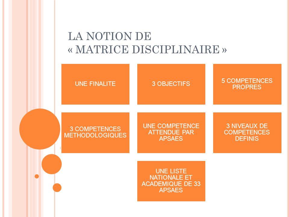 LA NOTION DE « MATRICE DISCIPLINAIRE » UNE FINALITE3 OBJECTIFS 5 COMPETENCES PROPRES 3 COMPETENCES METHODOLOGIQUES UNE COMPETENCE ATTENDUE PAR APSAES