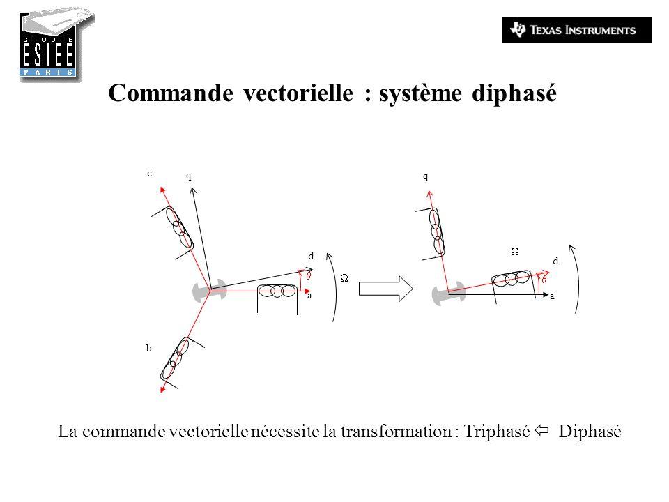 b d q a c q d a Commande vectorielle : système diphasé La commande vectorielle nécessite la transformation : Triphasé Diphasé