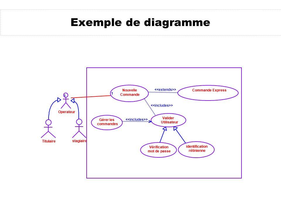Exemple de diagramme Titulaire stagiaire Operateur Commande Express Valider Utilisateur Vérification mot de passe Nouvelle Commande identification rét