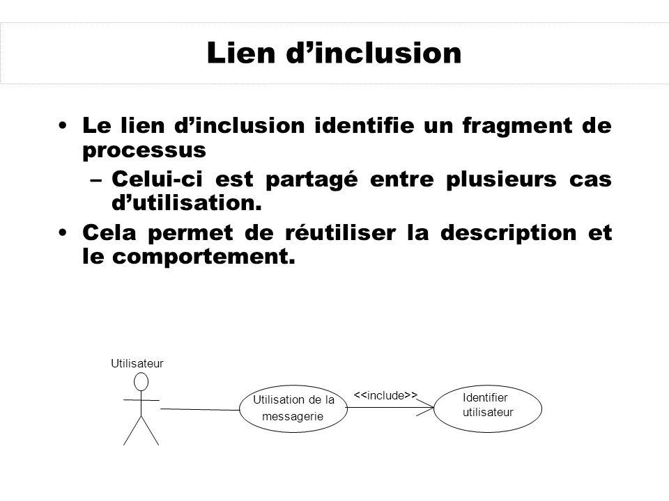 Lien dinclusion Le lien dinclusion identifie un fragment de processus –Celui-ci est partagé entre plusieurs cas dutilisation. Cela permet de réutilise