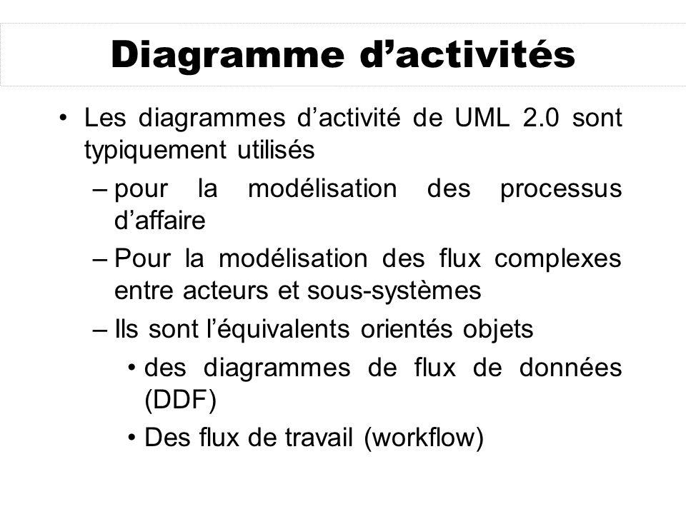 Diagramme dactivités Les diagrammes dactivité de UML 2.0 sont typiquement utilisés –pour la modélisation des processus daffaire –Pour la modélisation des flux complexes entre acteurs et sous-systèmes –Ils sont léquivalents orientés objets des diagrammes de flux de données (DDF) Des flux de travail (workflow)