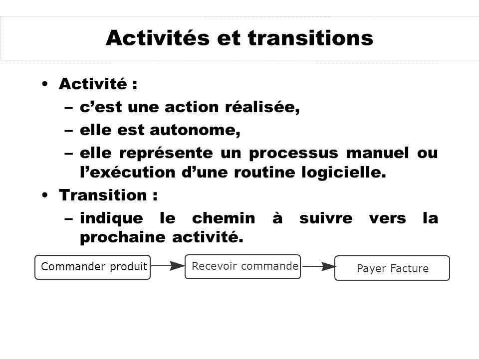 Activités et transitions Activité : –cest une action réalisée, –elle est autonome, –elle représente un processus manuel ou lexécution dune routine logicielle.