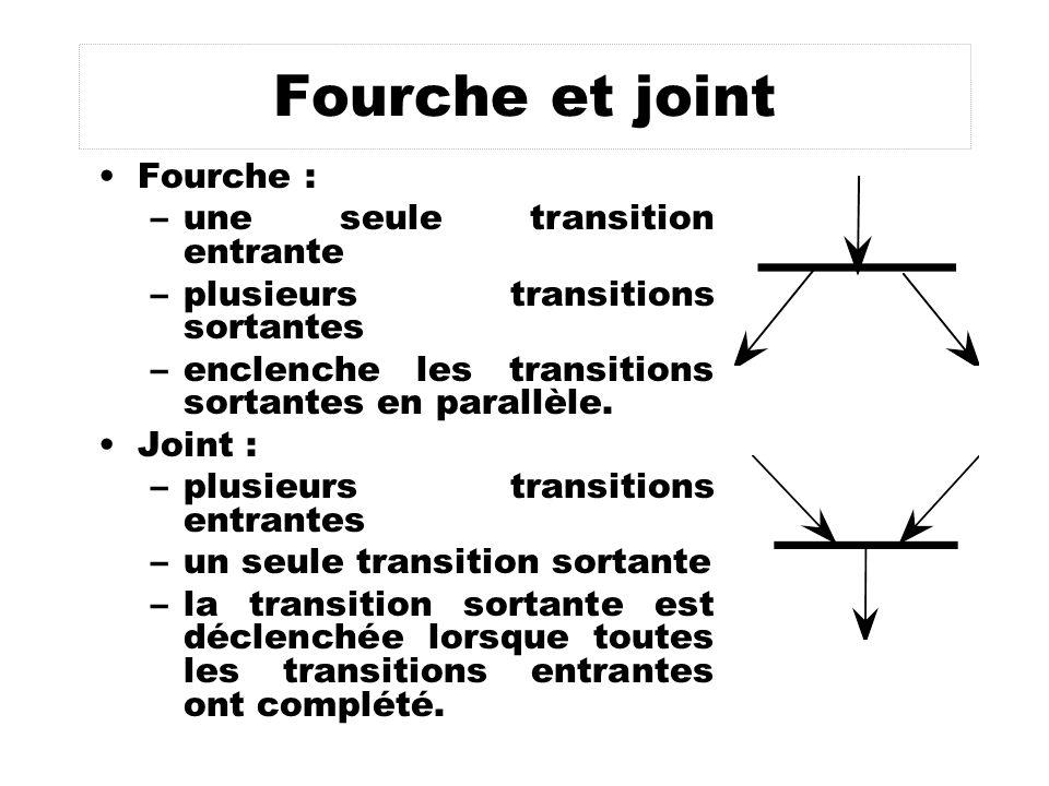 Fourche et joint Fourche : –une seule transition entrante –plusieurs transitions sortantes –enclenche les transitions sortantes en parallèle. Joint :