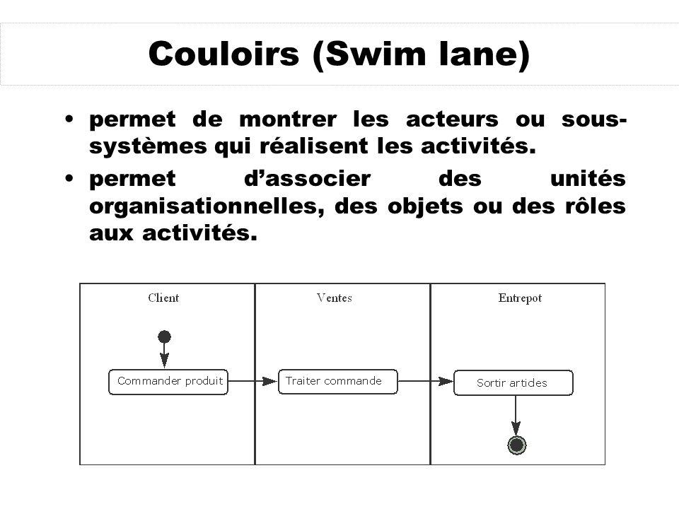 Couloirs (Swim lane) permet de montrer les acteurs ou sous- systèmes qui réalisent les activités. permet dassocier des unités organisationnelles, des