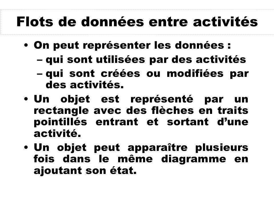 Flots de données entre activités On peut représenter les données : –qui sont utilisées par des activités –qui sont créées ou modifiées par des activités.
