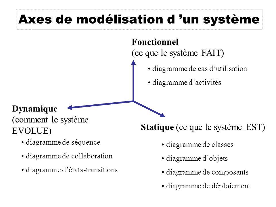 diagramme de classes diagramme dobjets diagramme de composants diagramme de déploiement Statique (ce que le système EST) diagramme de séquence diagramme de collaboration diagramme détats-transitions Fonctionnel (ce que le système FAIT) Dynamique (comment le système EVOLUE) diagramme de cas dutilisation diagramme dactivités Axes de modélisation d un système
