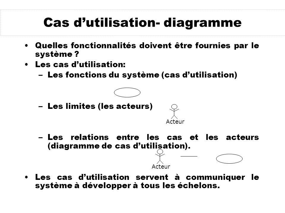 Les cas dutilisation Le cas dutilisation modélise un ou des scénarios : –scénario typique –scénario dexception Chacun représente une fonctionnalité offerte par le système