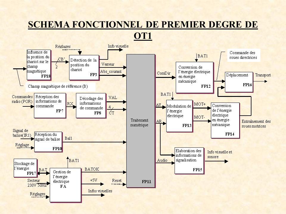 Schéma fonctionnel de degré 2 de la carte 1a : FP10 RECEPTION DU SIGNAL DE BALISE FP13 MODULATION DE LENERGIE ELECTRIQUE FP15 ELABORATION DES INFORMATIONS DE SIGNALISATION Conversion IR/tension et amplification FS10.1 Détection Crête FS10.2 Adaptation Impédance Filtrage FS10.3 Comparaison FS10.4 BAL1 Réglage VS4 VS2 VS1 IR1 Elaboration dune ddp rectangulaire de fréquence fixe FS15.3 Conversion électrique/ optique FS15.4 AR Information lumineuse VLED Audio Amplification FS15.1 Conversion électrique/ acoustique FS15.2 Information sonore AR AV MOT+ MOT- Modulation de lénergie électrique FP13
