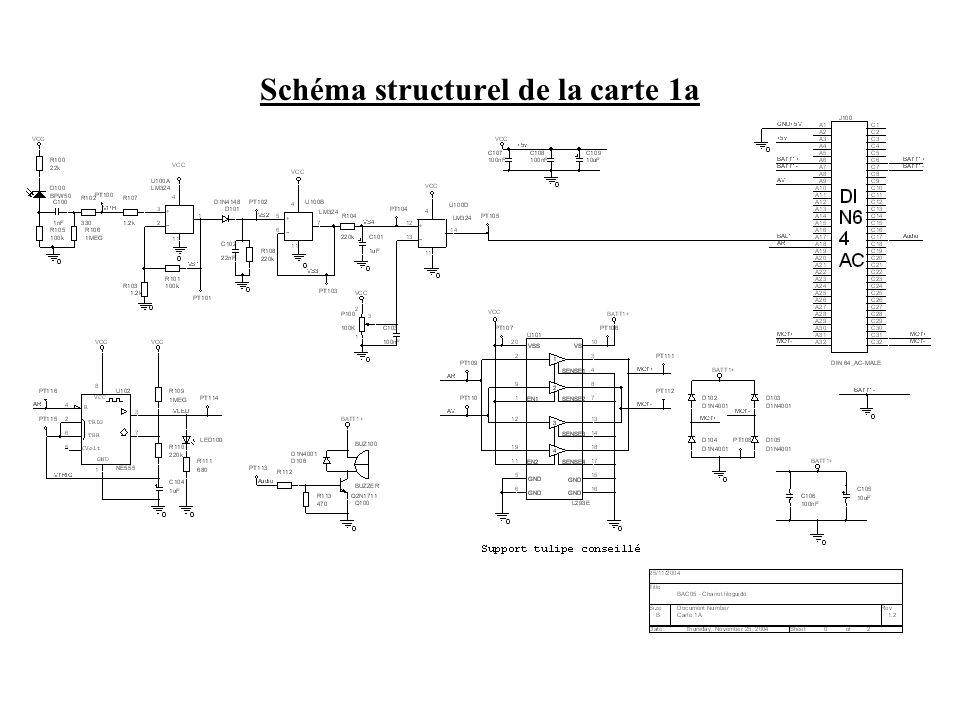Schéma fonctionnel de degré 2 de la carte 1b : FP9 Emission dun signal de balise Elaboration dune d.d.p.