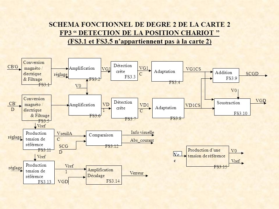 SCHEMA FONCTIONNEL DE DEGRE 2 DE LA CARTE 2 FP3 DETECTION DE LA POSITION CHARIOT (FS3.1 et FS3.5 nappartiennent pas à la carte 2) Addition FS3.9 SCGD
