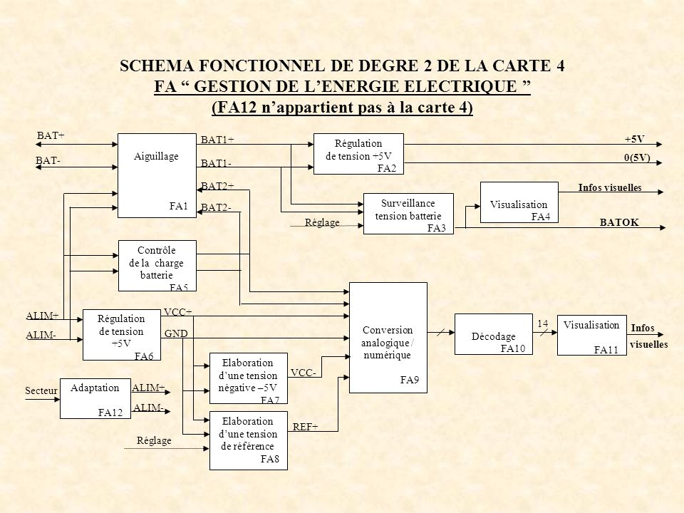 SCHEMA FONCTIONNEL DE DEGRE 2 DE LA CARTE 4 FA GESTION DE LENERGIE ELECTRIQUE (FA12 nappartient pas à la carte 4) Aiguillage FA1 Régulation de tension
