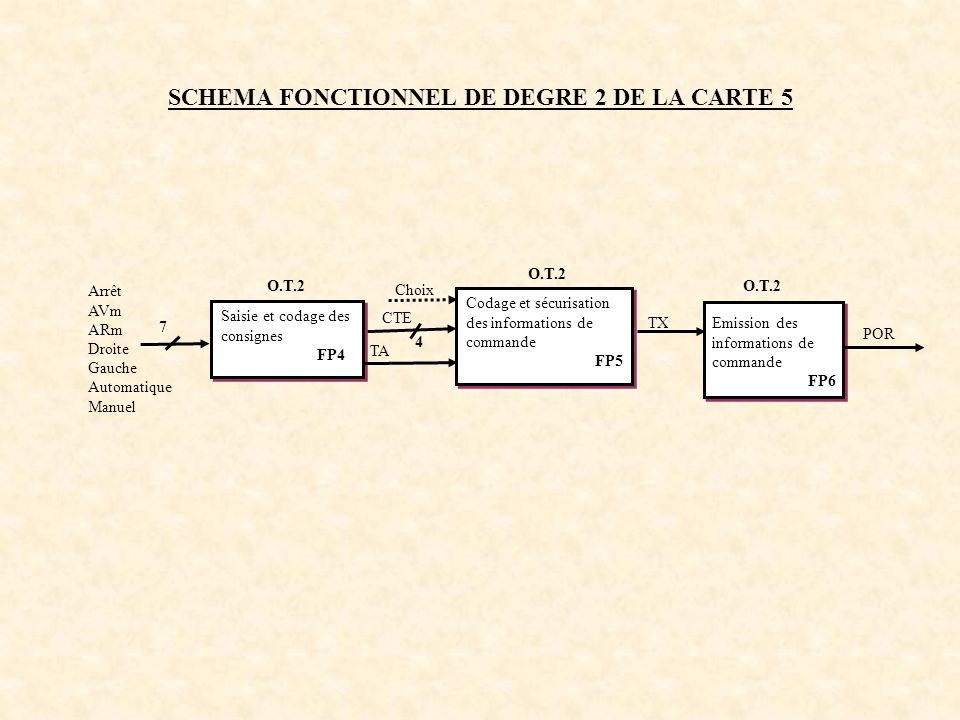 SCHEMA STRUCTUREL DE LA CARTE 5