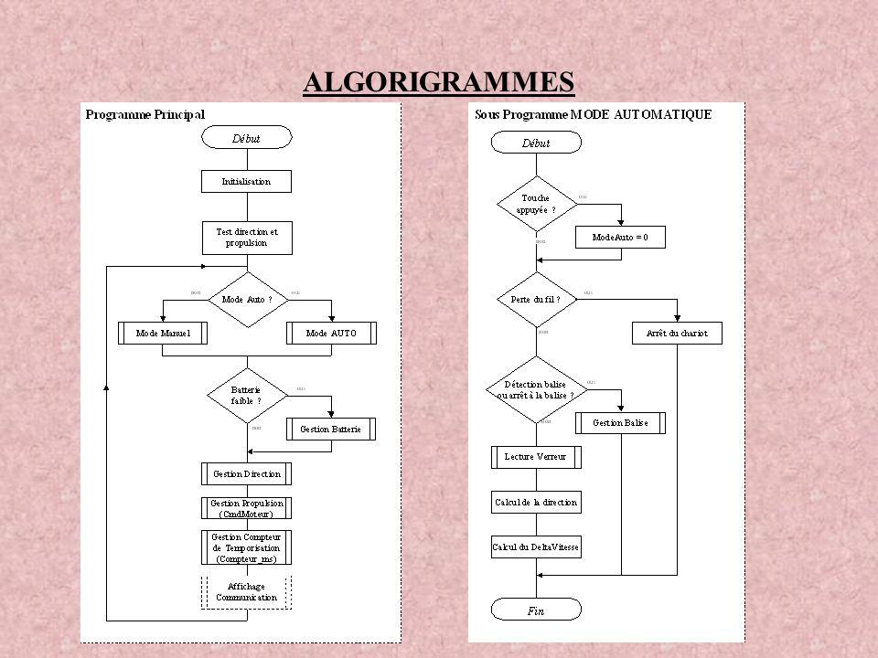 ALGORIGRAMMES
