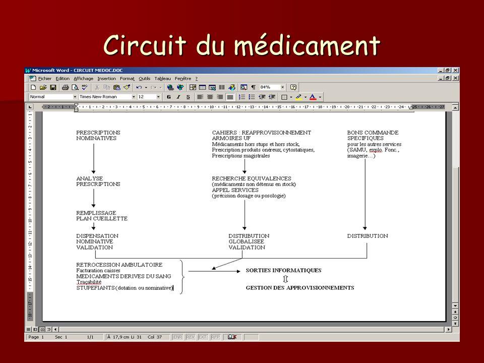 Circuit du médicament