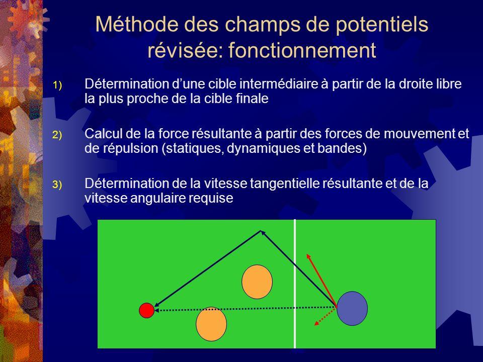 1) Détermination dune cible intermédiaire à partir de la droite libre la plus proche de la cible finale 2) Calcul de la force résultante à partir des