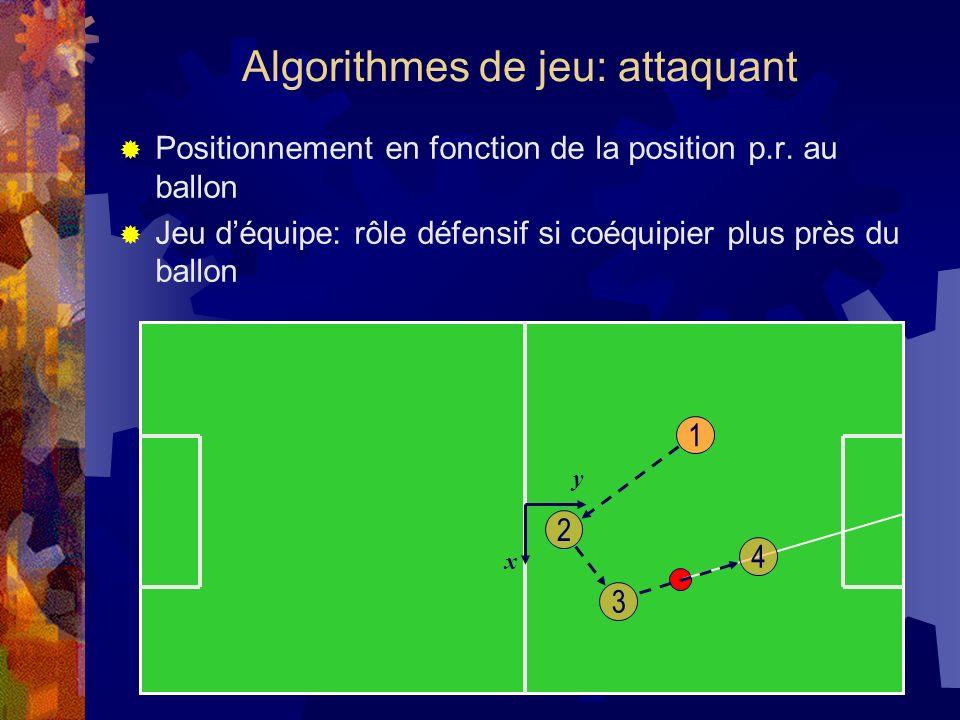 Algorithmes de jeu: attaquant Positionnement en fonction de la position p.r. au ballon Jeu déquipe: rôle défensif si coéquipier plus près du ballon 1